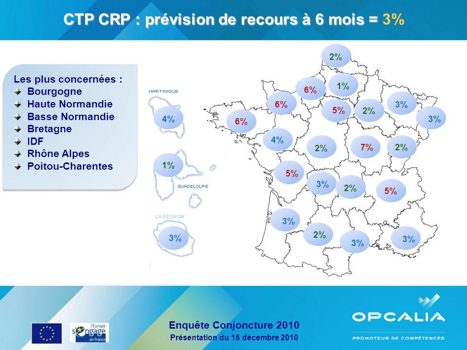 Enquête Conjoncture 2010 Présentation du 15 décembre 2010 LA REUNION CTP CRP : prévision de recours à 6 mois = CTP CRP : prévision de recours à 6 mois