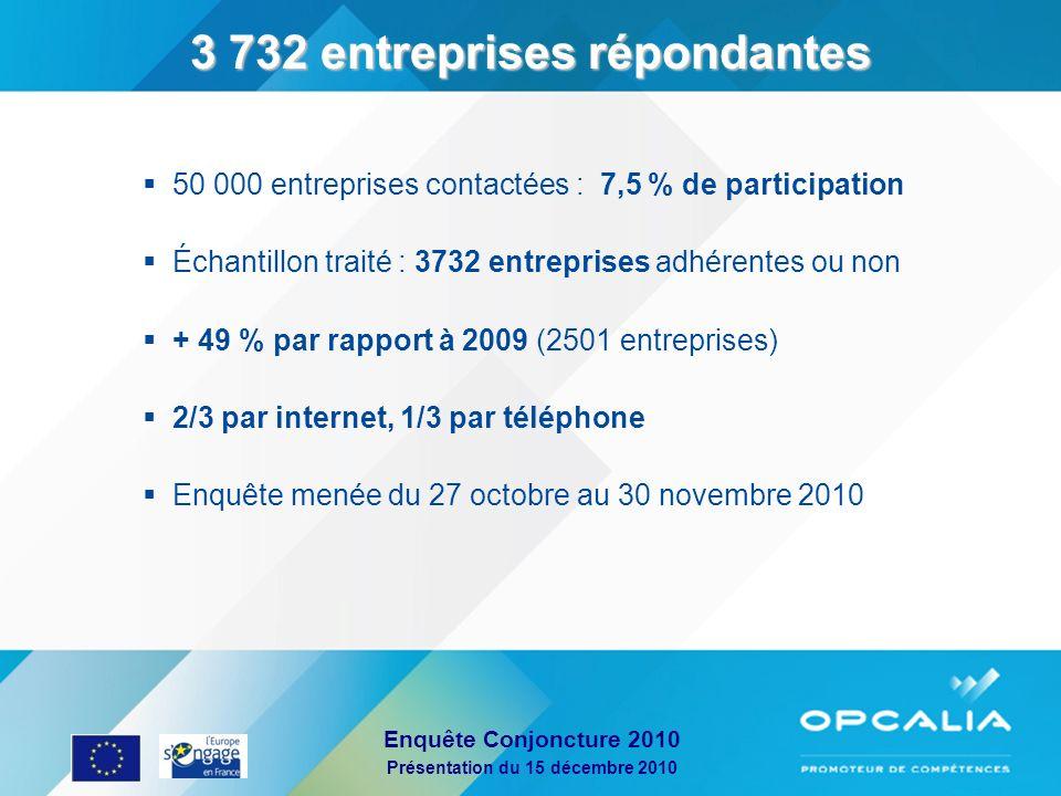 Enquête Conjoncture 2010 Présentation du 15 décembre 2010 Détail de léchantillon Taille dentreprise Régions Echantillon avec reventilation des réponses OME, ON et Adagio.