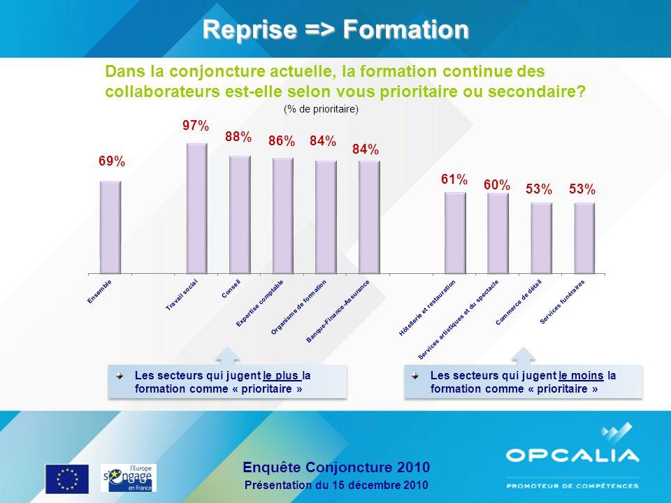 Enquête Conjoncture 2010 Présentation du 15 décembre 2010 Reprise => Formation (% de prioritaire) Dans la conjoncture actuelle, la formation continue