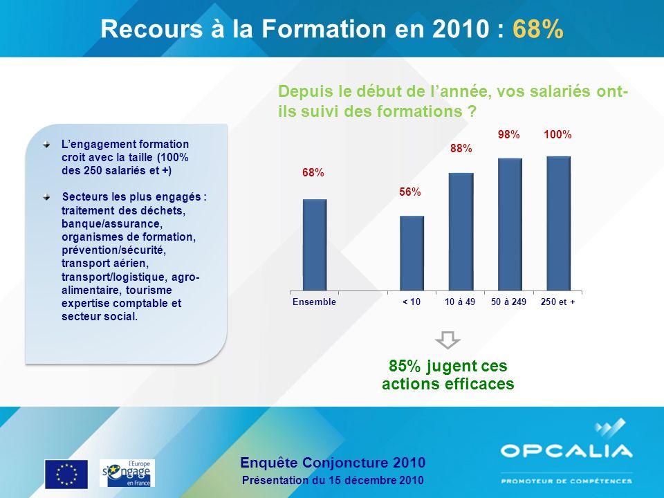 Enquête Conjoncture 2010 Présentation du 15 décembre 2010 85% jugent ces actions efficaces Recours à la Formation en 2010 : 68% Lengagement formation
