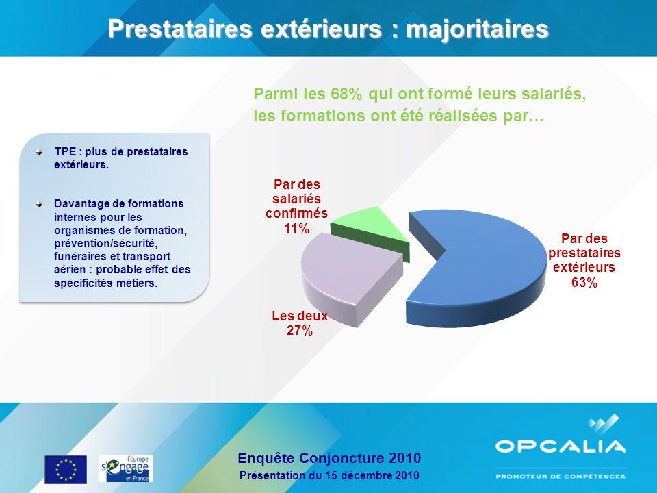Enquête Conjoncture 2010 Présentation du 15 décembre 2010 Parmi les 68% qui ont formé leurs salariés, les formations ont été réalisées par… Prestatair