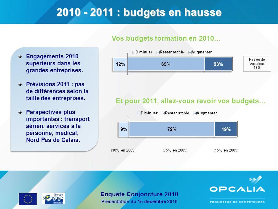 Enquête Conjoncture 2010 Présentation du 15 décembre 2010 Vos budgets formation en 2010… Et pour 2011, allez-vous revoir vos budgets… Engagements 2010