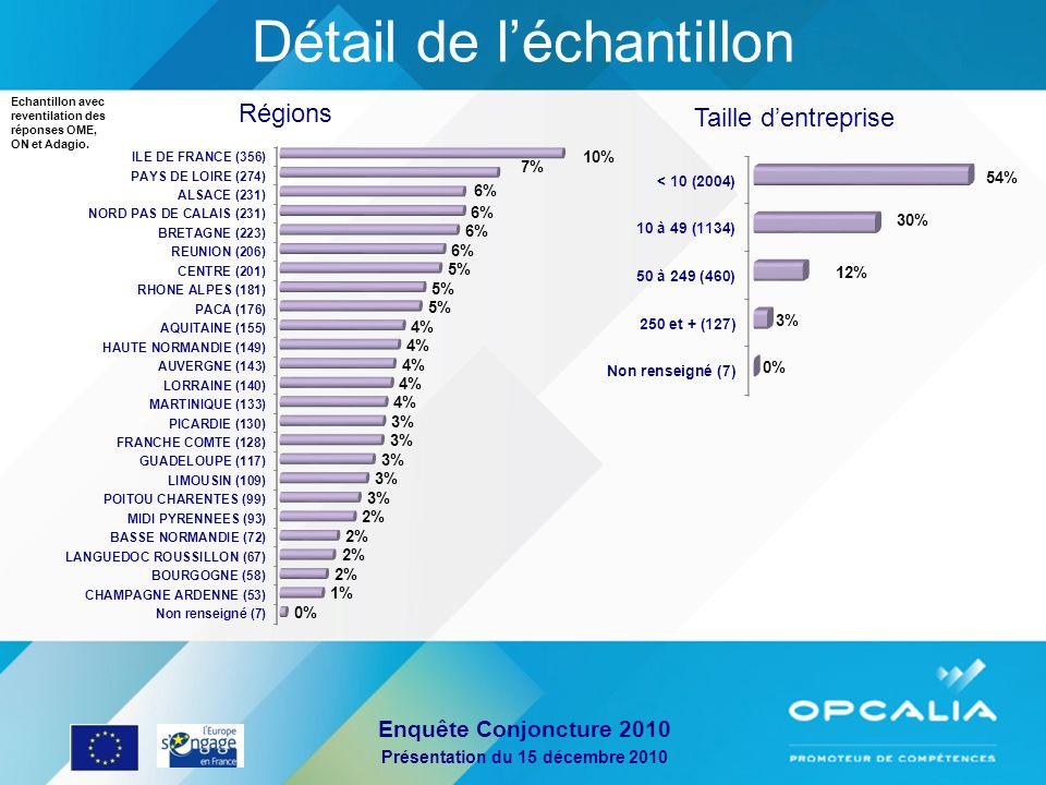 Enquête Conjoncture 2010 Présentation du 15 décembre 2010 Détail de léchantillon par secteur Secteurs divers : 18% (664) Secteurs non renseignés : 16% (603)