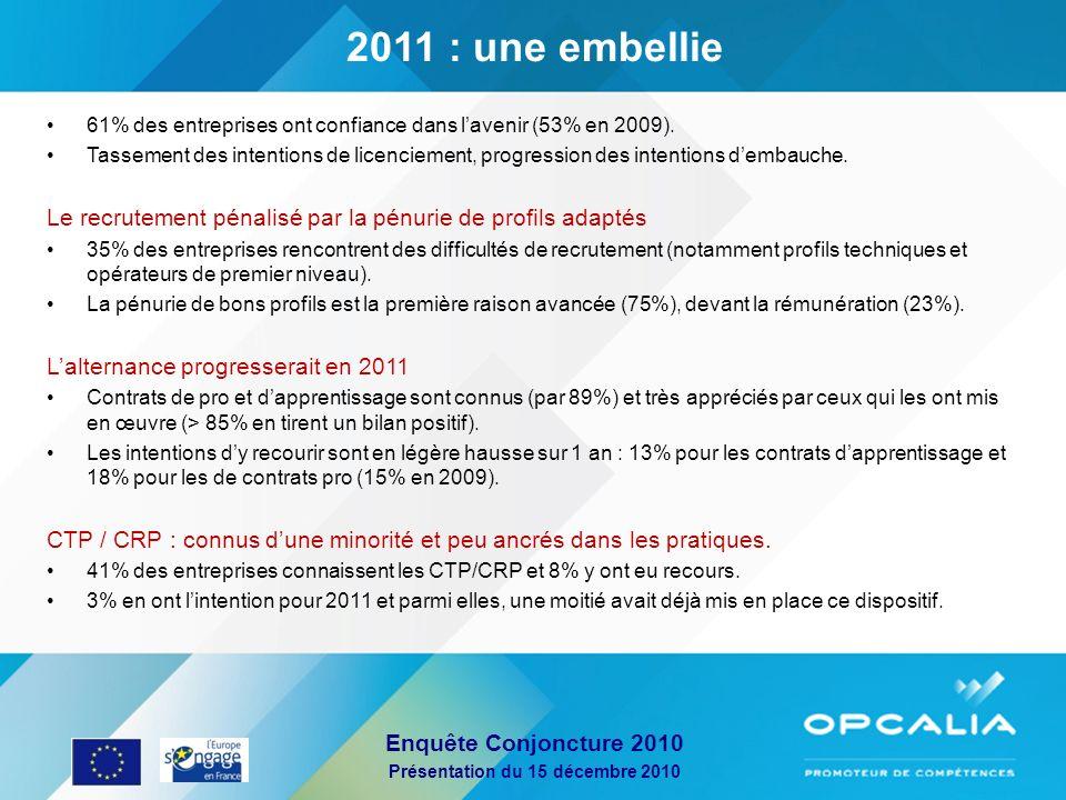 Enquête Conjoncture 2010 Présentation du 15 décembre 2010 61% des entreprises ont confiance dans lavenir (53% en 2009). Tassement des intentions de li