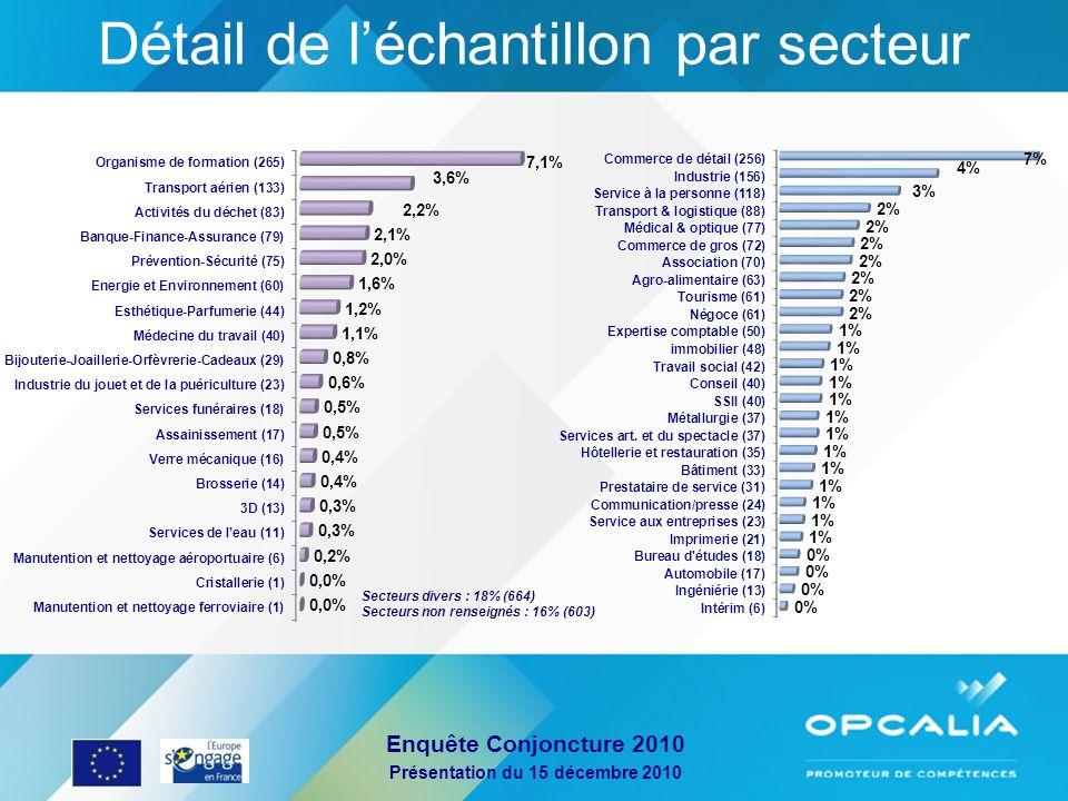 Enquête Conjoncture 2010 Présentation du 15 décembre 2010 Détail de léchantillon par secteur Secteurs divers : 18% (664) Secteurs non renseignés : 16%