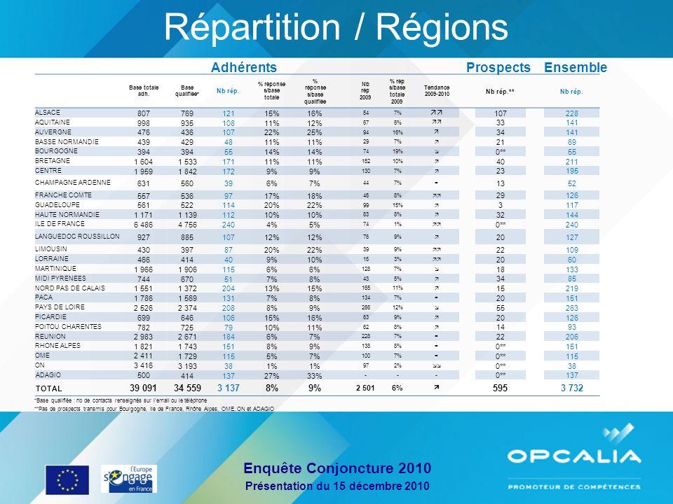 Enquête Conjoncture 2010 Présentation du 15 décembre 2010 Répartition / Régions Base totale adh. Base qualifiée* Nb rép. % réponse s/base totale % rép