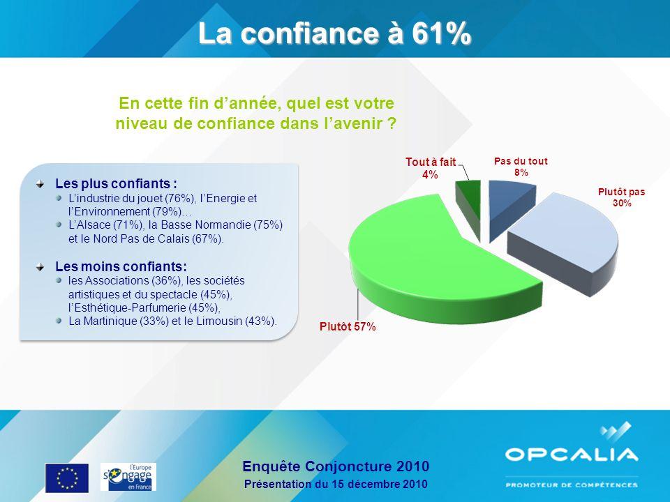 Enquête Conjoncture 2010 Présentation du 15 décembre 2010 Les plus confiants : Lindustrie du jouet (76%), lEnergie et lEnvironnement (79%)… LAlsace (7