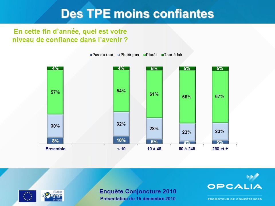 Enquête Conjoncture 2010 Présentation du 15 décembre 2010 Pronostics demploi : une reprise Intentions / emploi (Ratio %augmentation-%diminution) 2009 : effet crise.