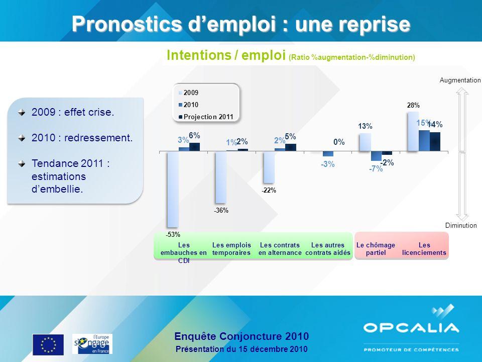 Enquête Conjoncture 2010 Présentation du 15 décembre 2010 Pronostics demploi : une reprise Intentions / emploi (Ratio %augmentation-%diminution) 2009