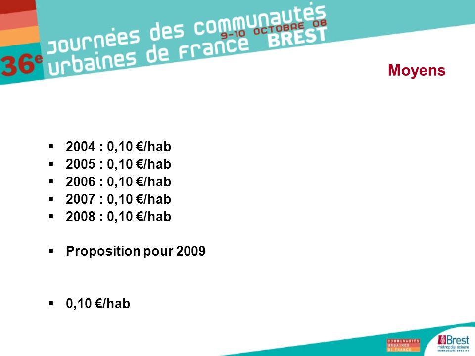 2004 : 0,10 /hab 2005 : 0,10 /hab 2006 : 0,10 /hab 2007 : 0,10 /hab 2008 : 0,10 /hab Proposition pour 2009 0,10 /hab Moyens
