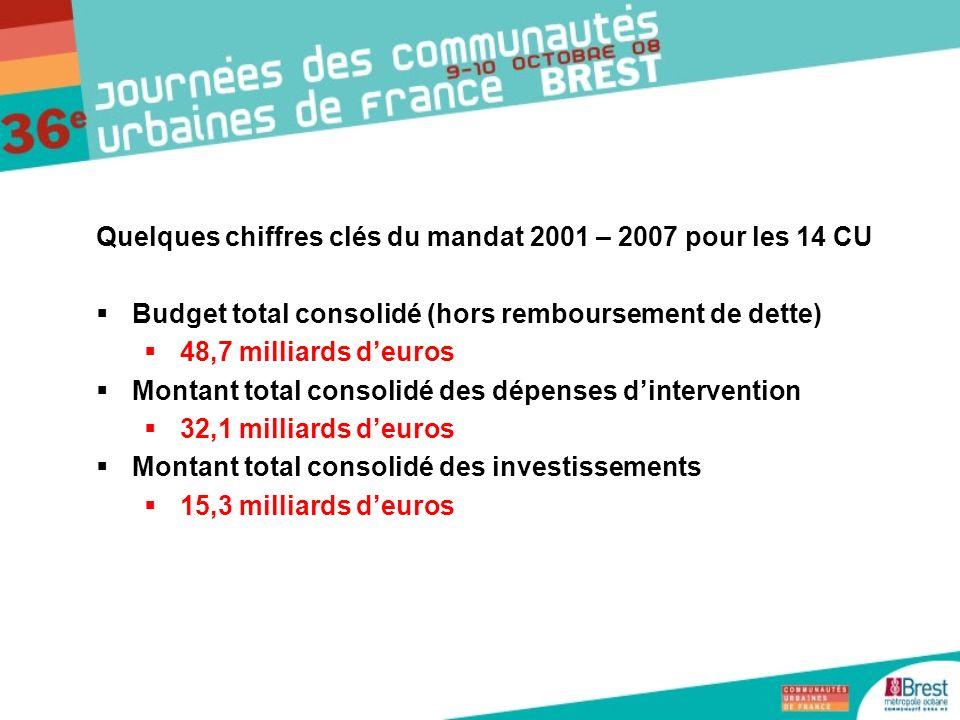 Quelques chiffres clés du mandat 2001 – 2007 pour les 14 CU Budget total consolidé (hors remboursement de dette) 48,7 milliards deuros Montant total c