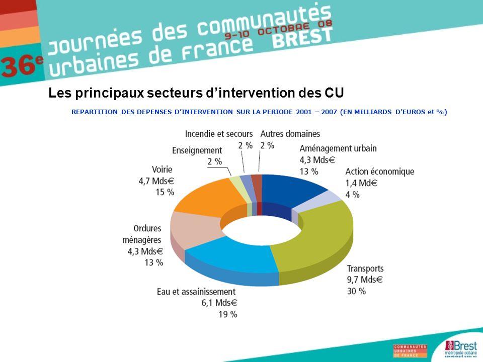 Les principaux secteurs dintervention des CU REPARTITION DES DEPENSES DINTERVENTION SUR LA PERIODE 2001 – 2007 (EN MILLIARDS DEUROS et %)