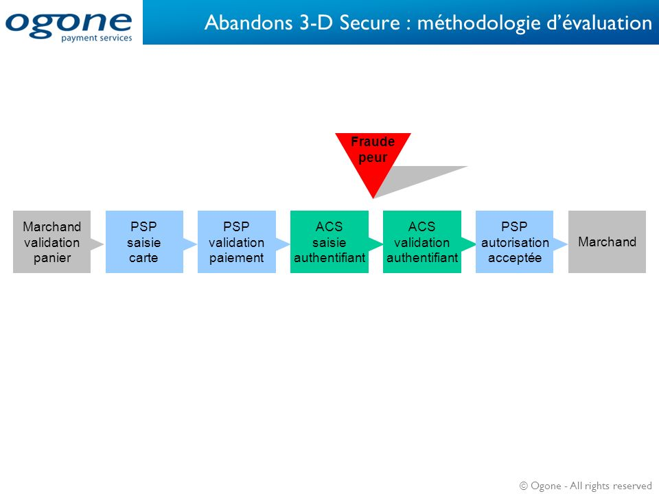 © Ogone - All rights reserved Abandons 3-D Secure : méthodologie dévaluation Fraude peur Marchand validation panier PSP saisie carte PSP validation pa