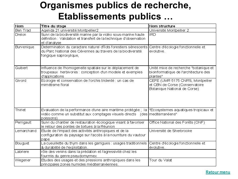 Organismes publics de recherche, Etablissements publics … Retour menu