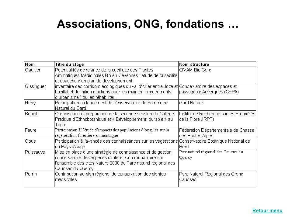 Associations, ONG, fondations … Retour menu