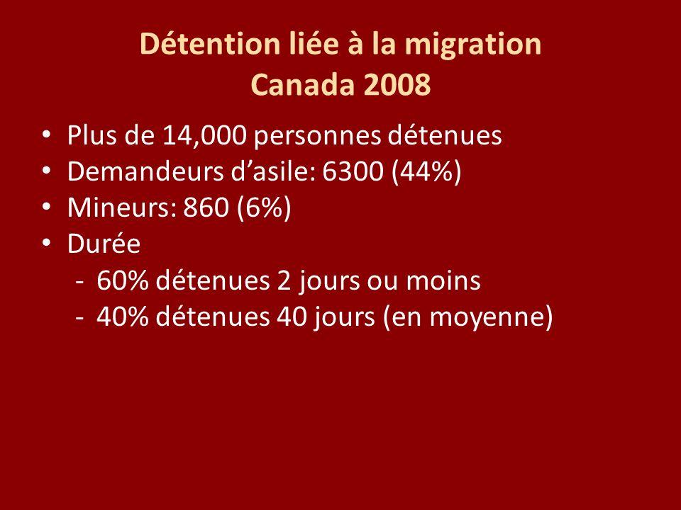 Détention liée à la migration Canada 2008 Plus de 14,000 personnes détenues Demandeurs dasile: 6300 (44%) Mineurs: 860 (6%) Durée -60% détenues 2 jour