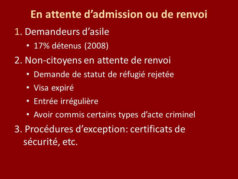 En attente dadmission ou de renvoi 1. Demandeurs dasile 17% détenus (2008) 2. Non-citoyens en attente de renvoi Demande de statut de réfugié rejetée V