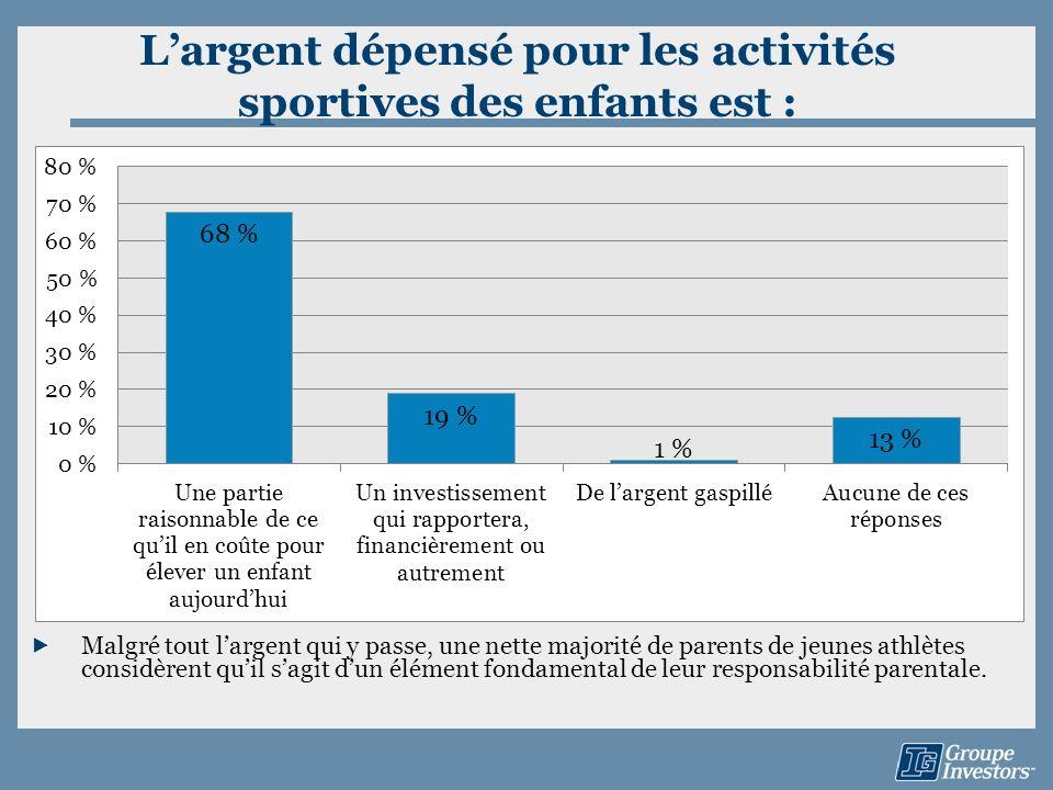 Largent dépensé pour les activités sportives des enfants est : Malgré tout largent qui y passe, une nette majorité de parents de jeunes athlètes consi