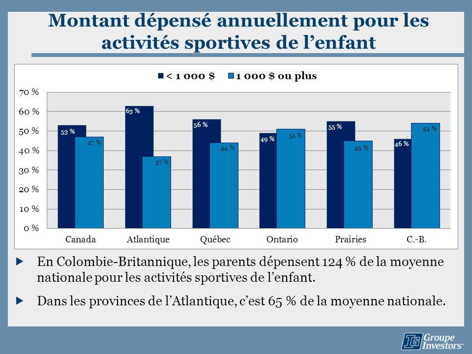 Montant dépensé annuellement pour les activités sportives de lenfant En Colombie-Britannique, les parents dépensent 124 % de la moyenne nationale pour