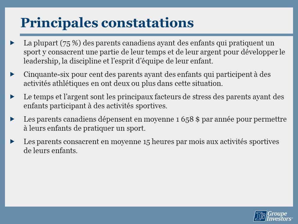 Principales constatations La plupart (75 %) des parents canadiens ayant des enfants qui pratiquent un sport y consacrent une partie de leur temps et d