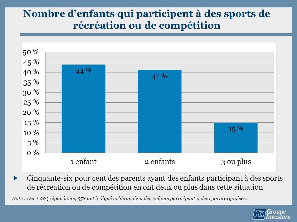 Nombre denfants qui participent à des sports de récréation ou de compétition Cinquante-six pour cent des parents ayant des enfants participant à des s