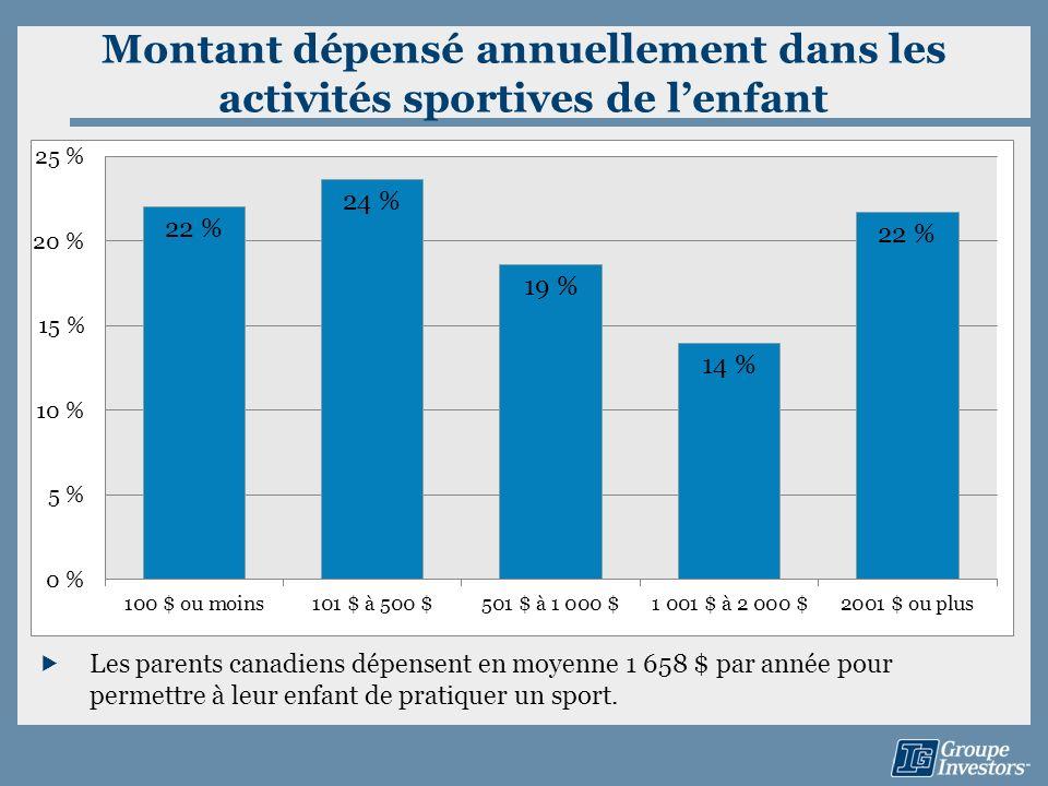 Montant dépensé annuellement dans les activités sportives de lenfant Les parents canadiens dépensent en moyenne 1 658 $ par année pour permettre à leu