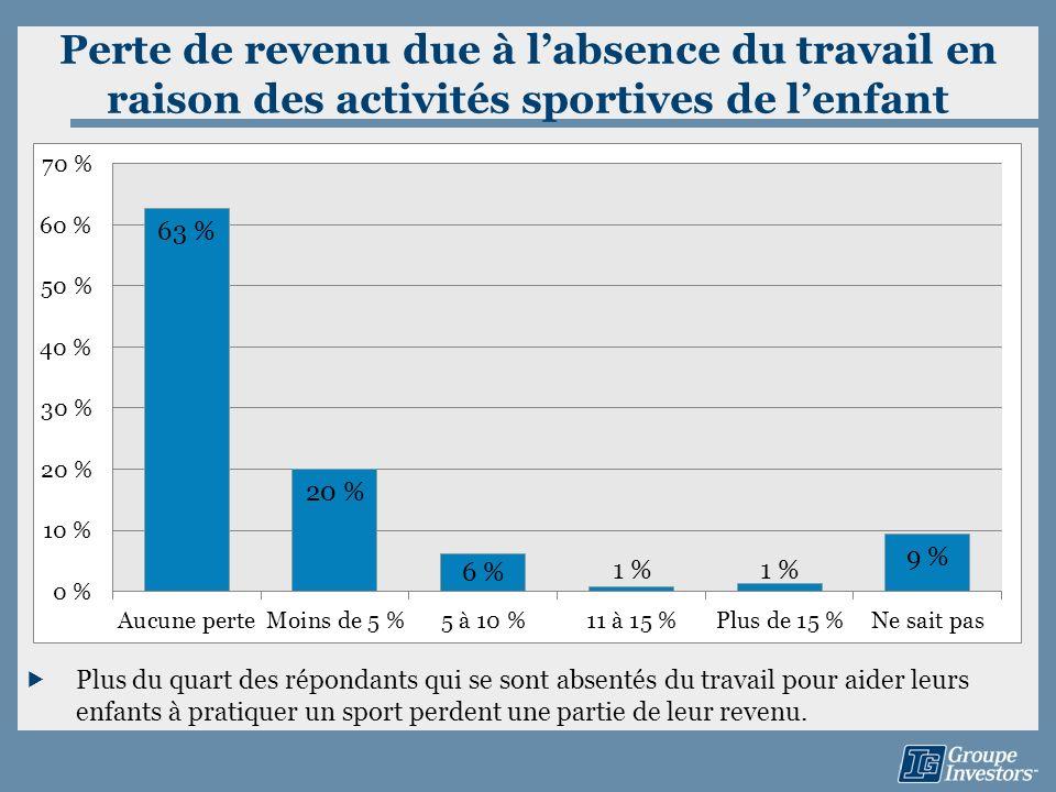 Perte de revenu due à labsence du travail en raison des activités sportives de lenfant Plus du quart des répondants qui se sont absentés du travail po