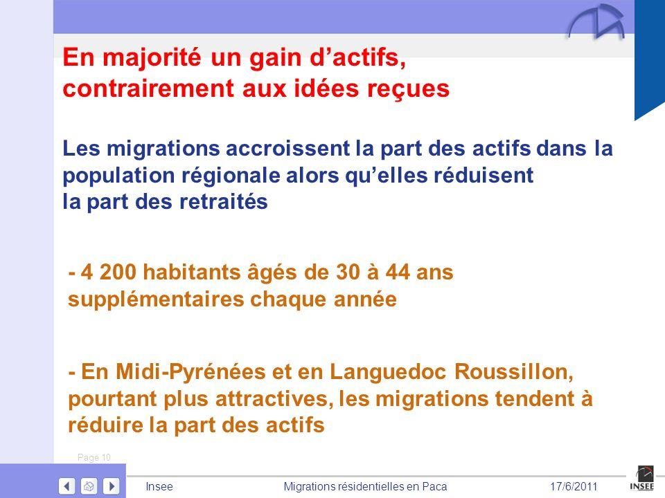 Page 10 Migrations résidentielles en PacaInsee17/6/2011 En majorité un gain dactifs, contrairement aux idées reçues - 4 200 habitants âgés de 30 à 44