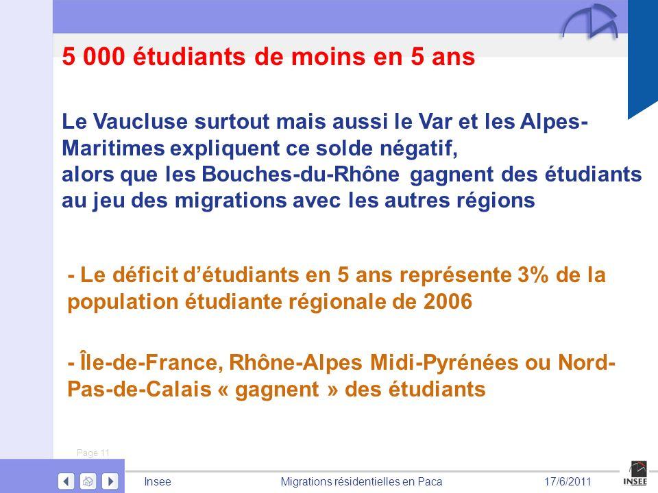 Page 11 Migrations résidentielles en PacaInsee17/6/2011 5 000 étudiants de moins en 5 ans - Île-de-France, Rhône-Alpes Midi-Pyrénées ou Nord- Pas-de-C