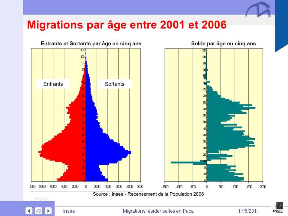 Page 9 Migrations résidentielles en PacaInsee17/6/2011 Migrations par âge entre 2001 et 2006