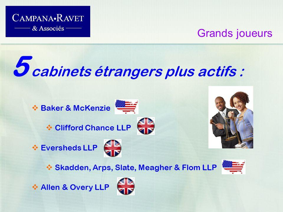 5 cabinets étrangers plus actifs : C AMPANA R AVET & Associés Grands joueurs Baker & McKenzie Clifford Chance LLP Eversheds LLP Skadden, Arps, Slate,