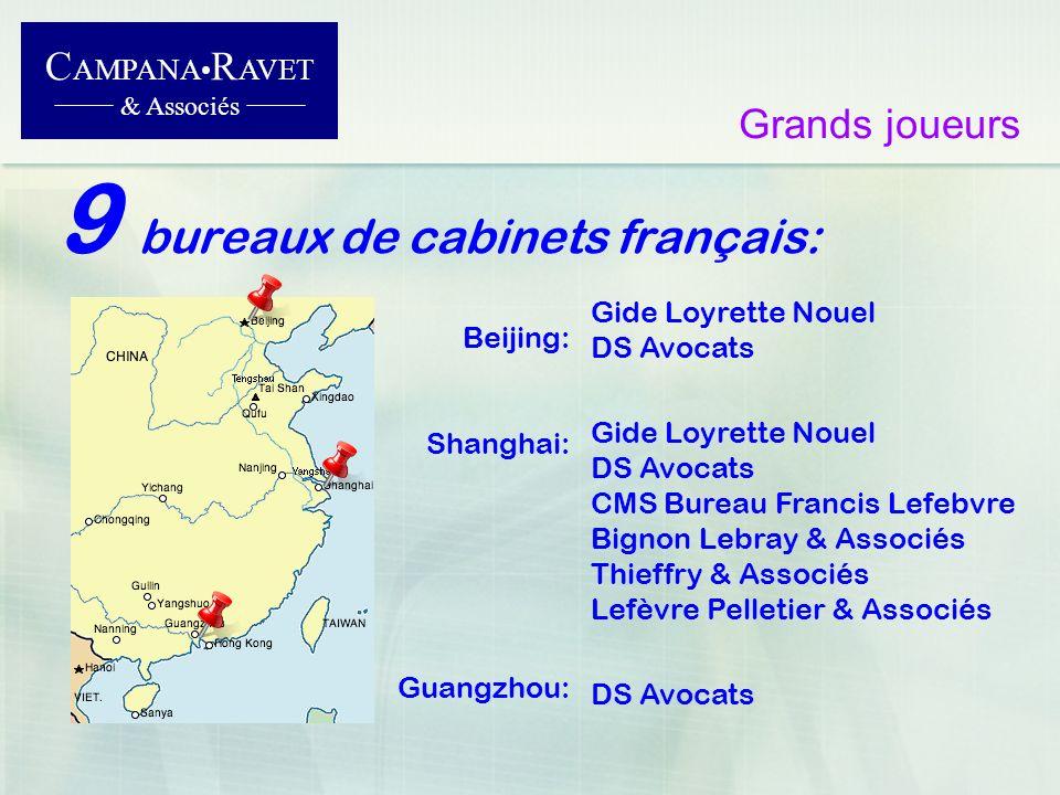 9 bureaux de cabinets français: C AMPANA R AVET & Associés Grands joueurs Gide Loyrette Nouel DS Avocats Gide Loyrette Nouel DS Avocats CMS Bureau Fra