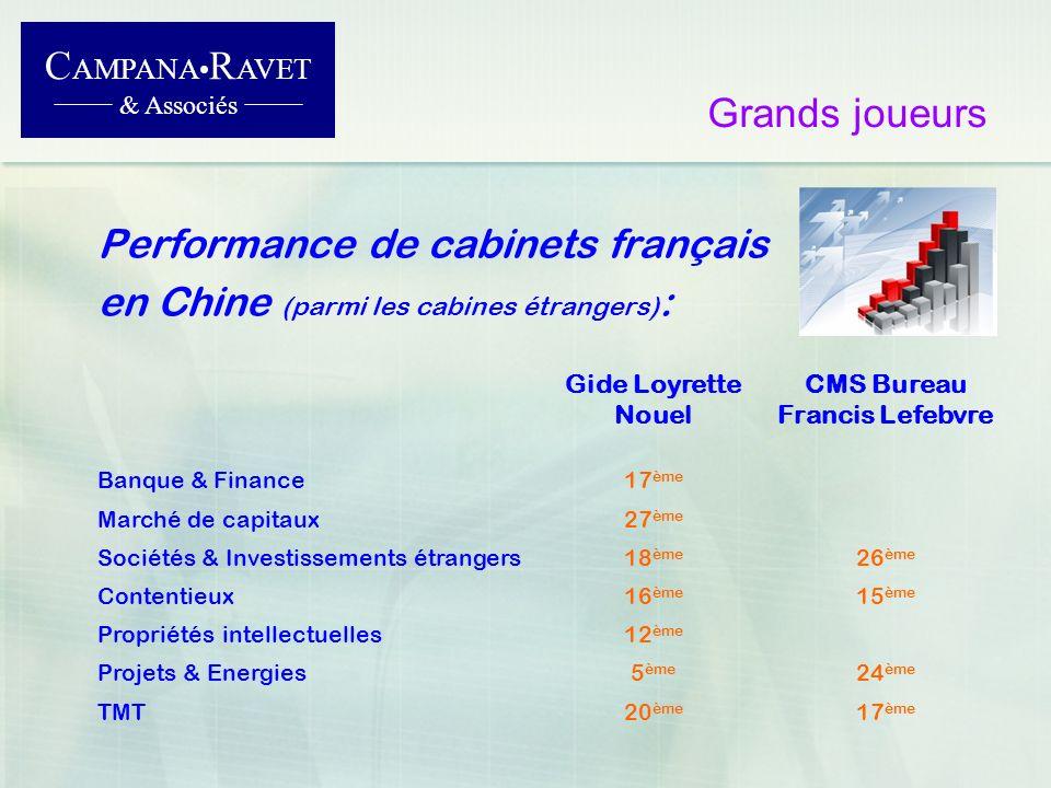 Grands joueurs Performance de cabinets français en Chine (parmi les cabines étrangers) : C AMPANA R AVET & Associés Gide Loyrette Nouel CMS Bureau Fra