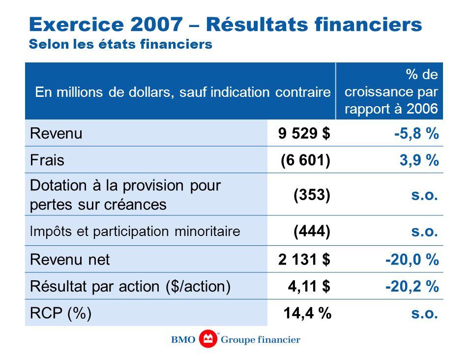 En millions de dollars, sauf indication contraire % de croissance par rapport à 2006 Revenu9 529 $-5,8 % Frais(6 601)3,9 % Dotation à la provision pou