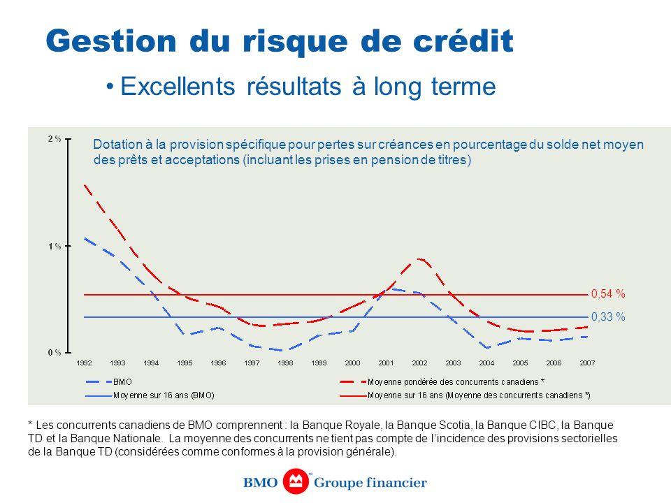 Gestion du risque de crédit Excellents résultats à long terme Dotation à la provision spécifique pour pertes sur créances en pourcentage du solde net