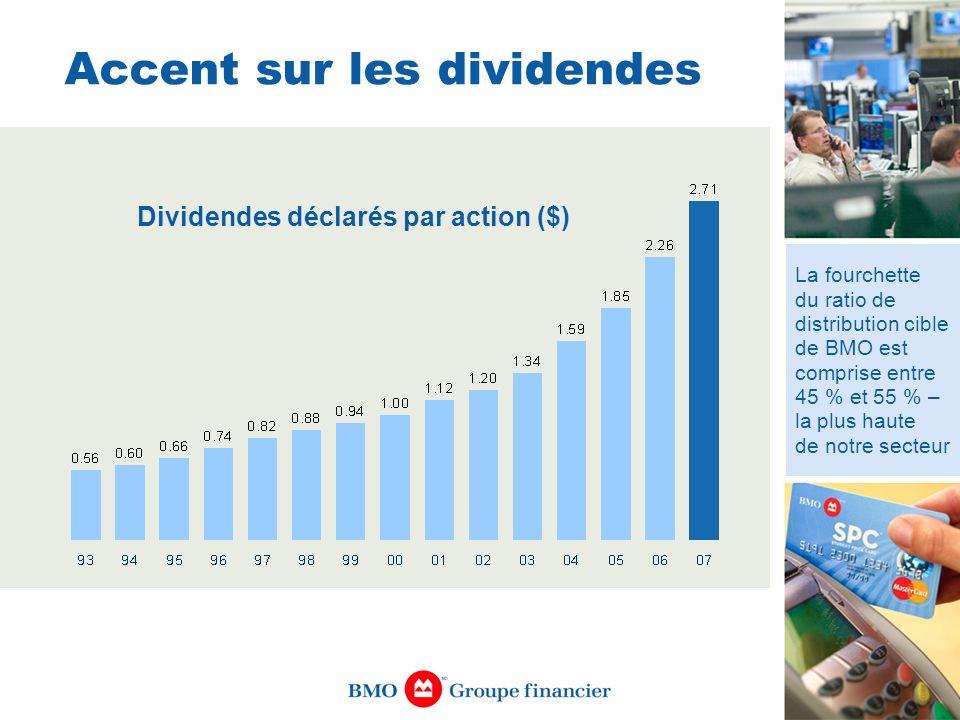 Accent sur les dividendes La fourchette du ratio de distribution cible de BMO est comprise entre 45 % et 55 % – la plus haute de notre secteur Dividen