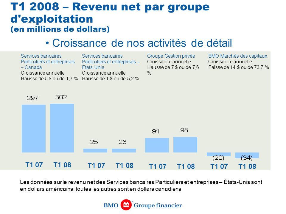 T1 2008 – Revenu net par groupe d'exploitation (en millions de dollars) T1 07 T1 08 BMO Marchés des capitaux Croissance annuelle Baisse de 14 $ ou de