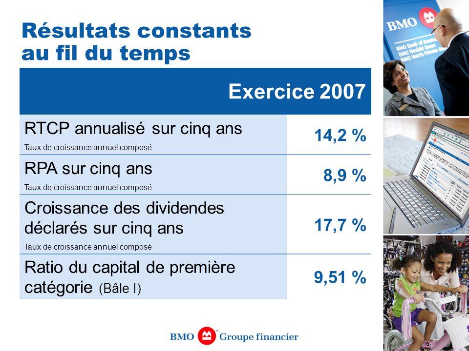 Exercice 2007 RTCP annualisé sur cinq ans Taux de croissance annuel composé 14,2 % RPA sur cinq ans Taux de croissance annuel composé 8,9 % Croissance