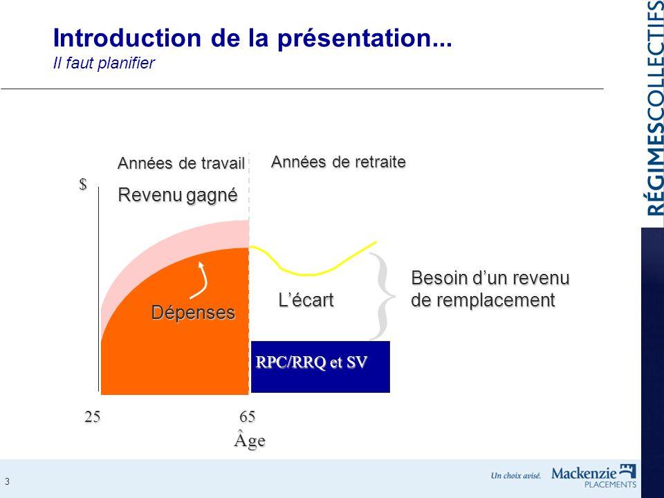 3 Introduction de la présentation... Il faut planifier Revenu gagné Années de travail Dépenses } Besoin dun revenu de remplacement Années de retraite