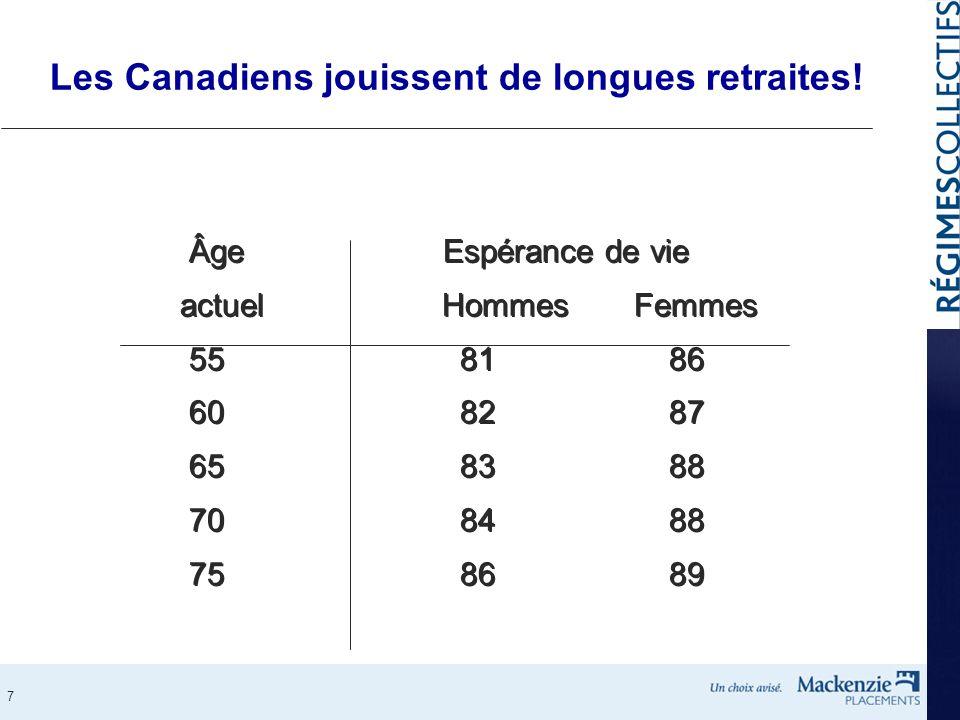 7 Les Canadiens jouissent de longues retraites! Âge Espérance de vie actuelHommesFemmes 55 81 86 60 82 87 65 83 88 70 84 88 75 86 89 Âge Espérance de