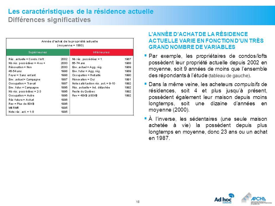 18 Les caractéristiques de la résidence actuelle Différences significatives LANNÉE DACHAT DE LA RÉSIDENCE ACTUELLE VARIE EN FONCTION DUN TRÈS GRAND NO