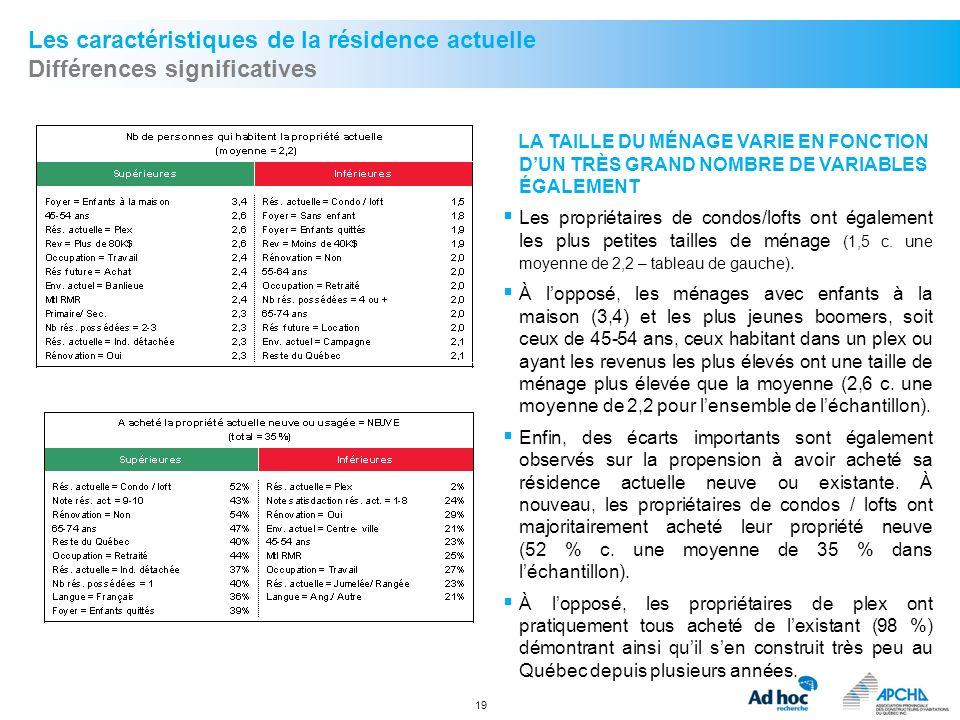 19 Les caractéristiques de la résidence actuelle Différences significatives LA TAILLE DU MÉNAGE VARIE EN FONCTION DUN TRÈS GRAND NOMBRE DE VARIABLES É