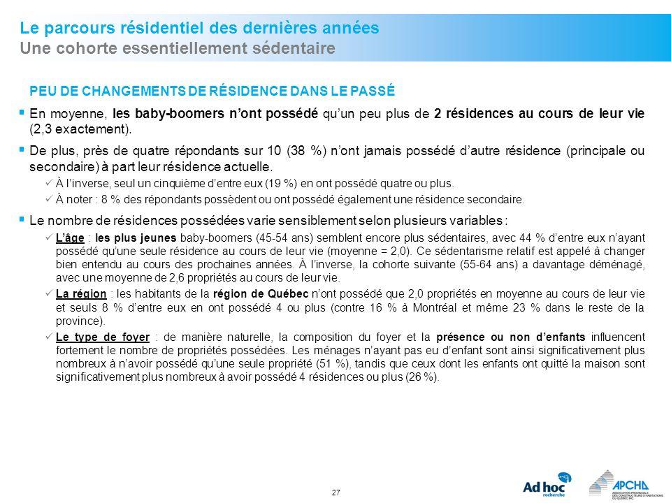 27 Le parcours résidentiel des dernières années Une cohorte essentiellement sédentaire PEU DE CHANGEMENTS DE RÉSIDENCE DANS LE PASSÉ En moyenne, les b