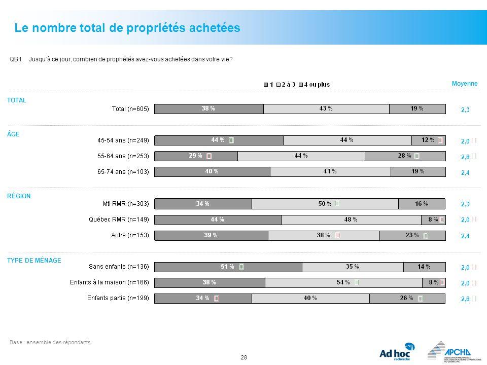 28 Le nombre total de propriétés achetées QB1Jusquà ce jour, combien de propriétés avez-vous achetées dans votre vie? Base :ensemble des répondants ÂG