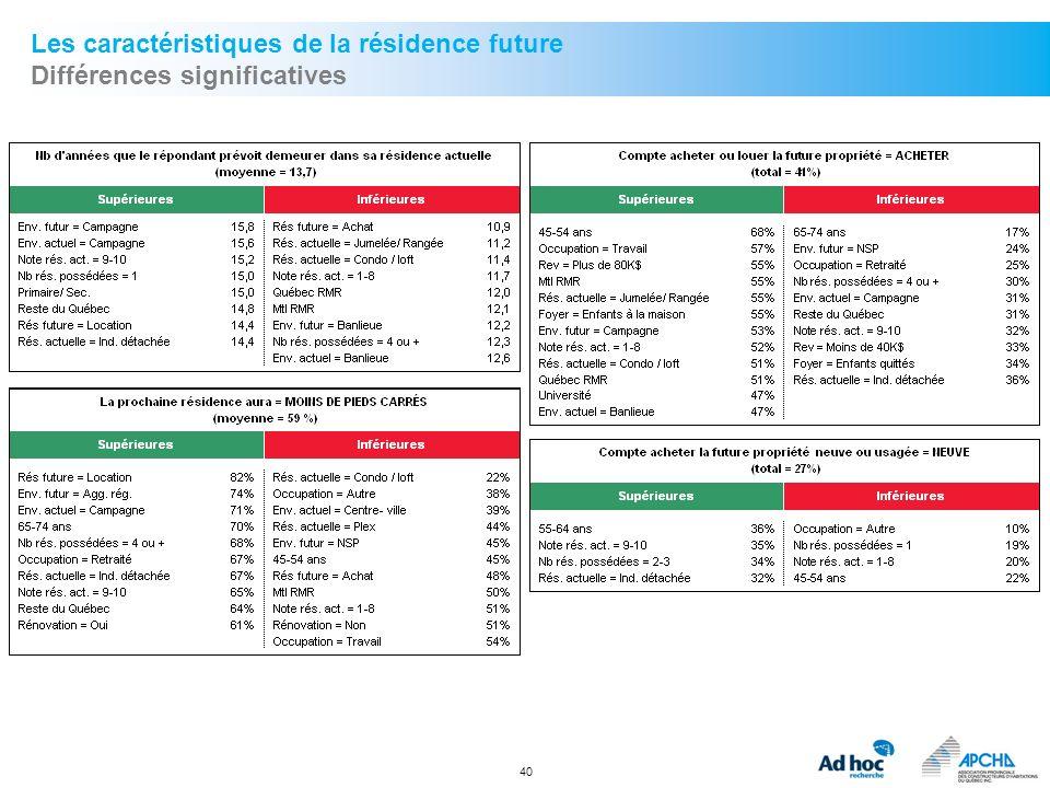 40 Les caractéristiques de la résidence future Différences significatives