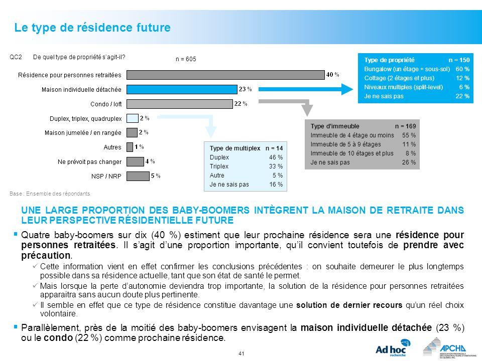 41 Le type de résidence future QC2De quel type de propriété sagit-il? Base :Ensemble des répondants n = 605 Type de propriétén = 150 Bungalow (un étag