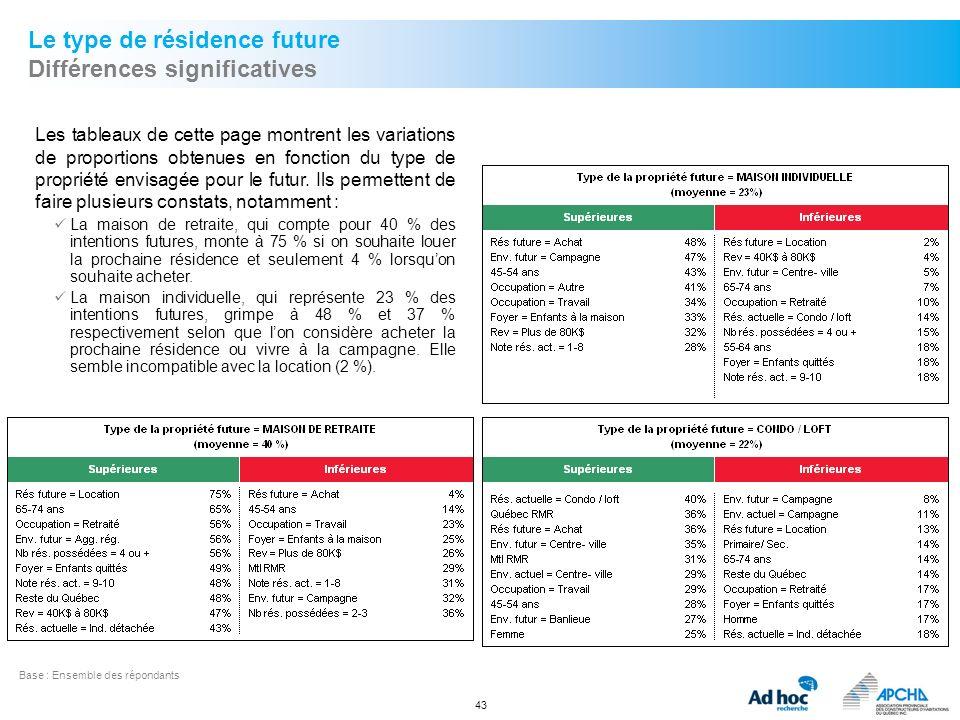 43 Le type de résidence future Différences significatives Base :Ensemble des répondants Les tableaux de cette page montrent les variations de proporti