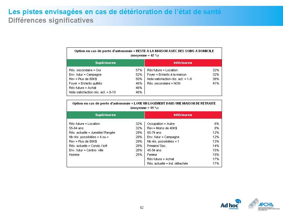 52 Les pistes envisagées en cas de détérioration de létat de santé Différences significatives