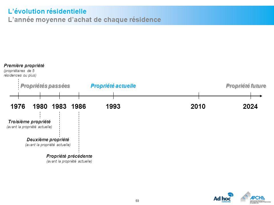 59 Lévolution résidentielle Lannée moyenne dachat de chaque résidence Première propriété (propriétaires de 5 résidences ou plus) 197620242010199319801