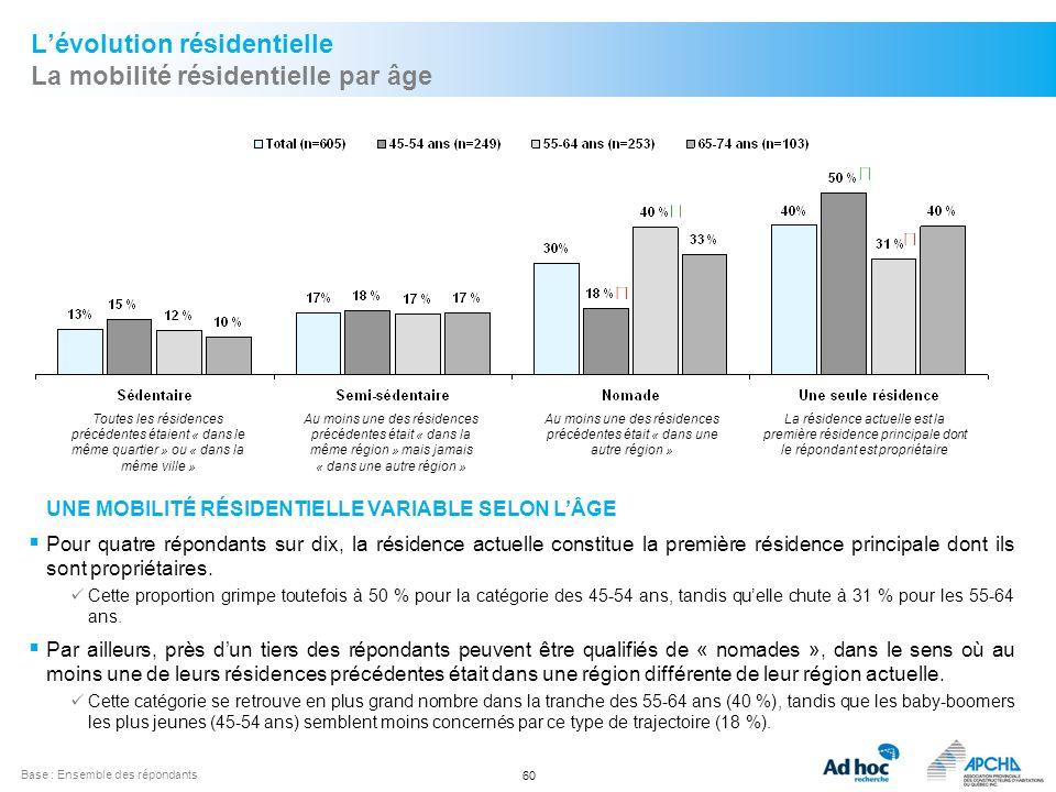 60 Lévolution résidentielle La mobilité résidentielle par âge Base :Ensemble des répondants Toutes les résidences précédentes étaient « dans le même q